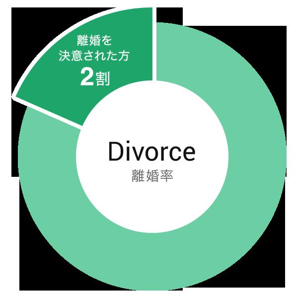 離婚を決意する方の割合のグラフ